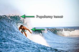 Surfer bloger