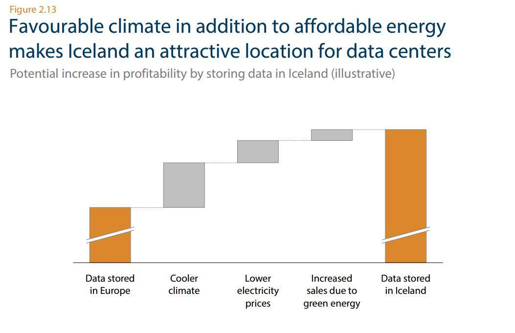 Z ciekawostek - z różnych przyczyn Islandia jest bardzo popularną lokalizacją wszelkich data center, gdzie firmy IT przechowują dane swoje lub klientów. Wynika to z cen energii, temperatury itd.